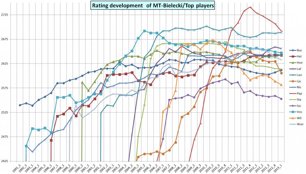 Rating development 2013_1