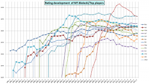 Rating development 2013_2